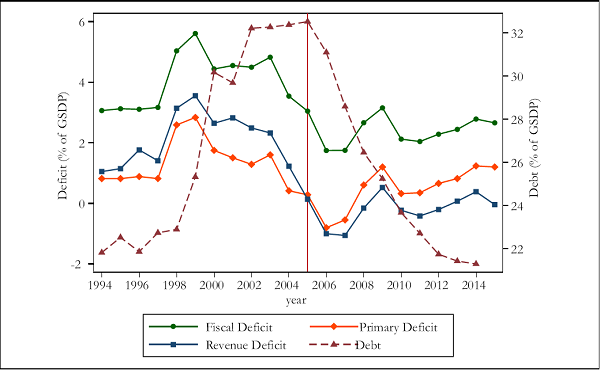 Figure 1. Trend in Deficits, Debt 1994-2014