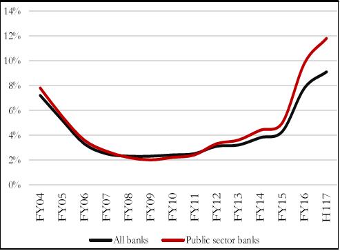 Figure 2. Gross NPA Ratio