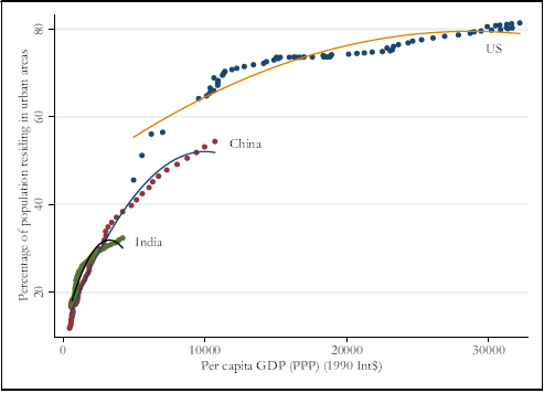 Figure 2. Per capita GDP and Urbanisation