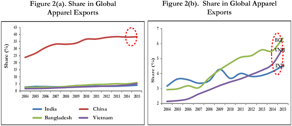 Figure 2. Share in Global Apparels Exports(per cent)( HS Code 61 & 62)