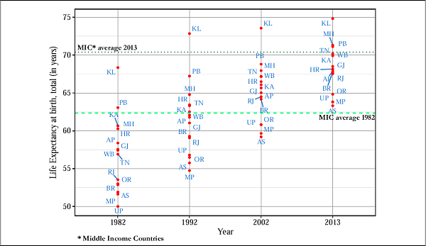 Figure 2A. Life Expectancy Levels Over Time in India