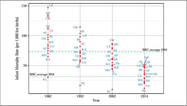 Figure 2B. Infant Mortality Rate (IMR) Levels Over Time in India