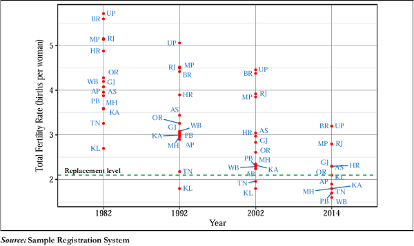 Figure 2C. Total Fertility Rate (TFR) Levels Over Time in India