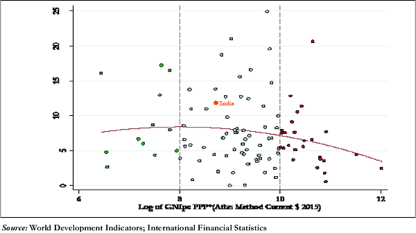 Figure 3. Cash-to-GDP Ratio Versus Per capita GNI in PPP Terms