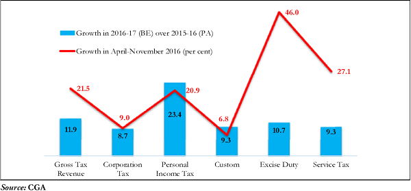 Figure 3. Growth in Central taxes (per cent)
