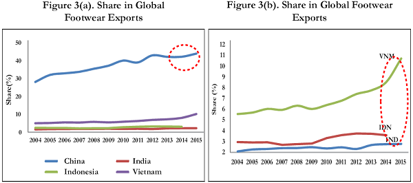 Figure 3. Share in Global Footwear Exports (per cent) (HS Code 64)