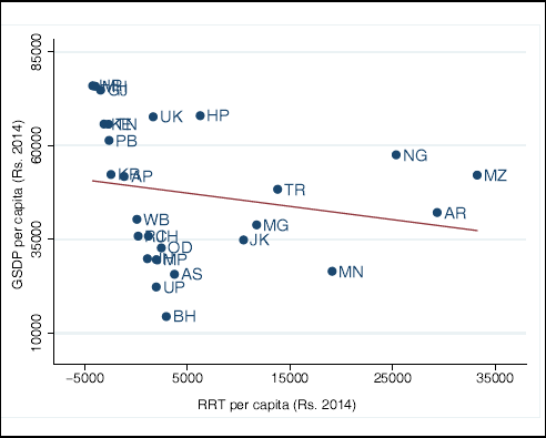 Figure 3a. Per-capita GSDP and per-capita RRT