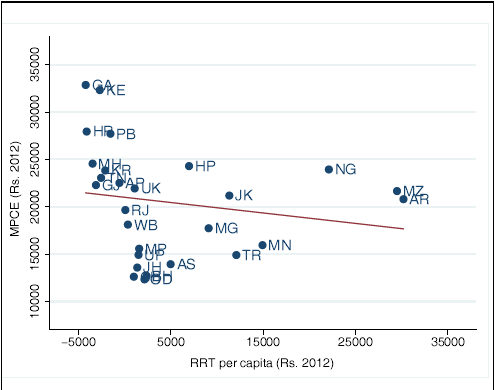 Figure 3b. Per-capita Consumption (MPCE) and per-capita RRT