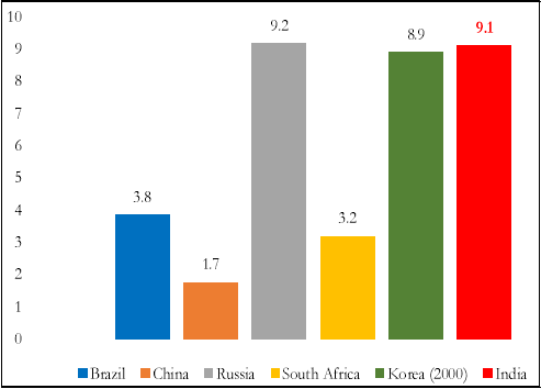 Figure 4. NPA Ratios Selected Countries