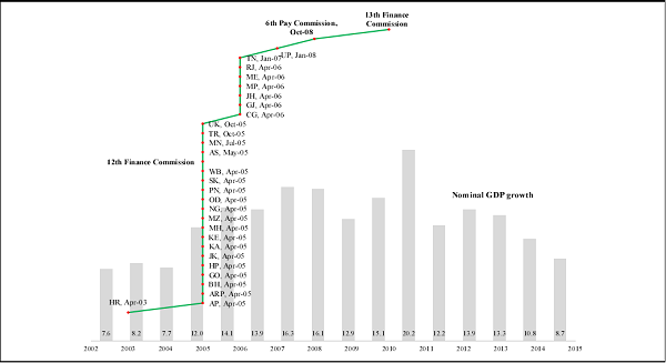 Figure 4. State-wise Adoption of Value Added Tax and Other Major Fiscal Events 2002-2015