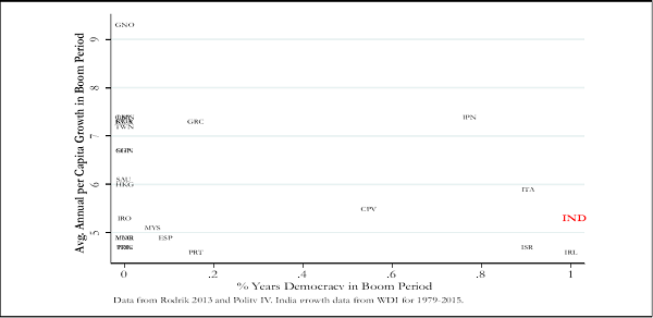 Figure 5. Performance of a Precocious Democracy