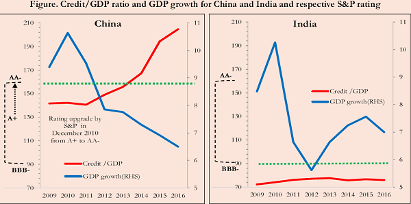 GDP Ratio and GDP Growth