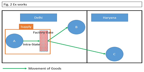 GST Ex Works Movement of Goods