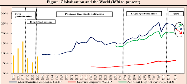 Globalisation and the World