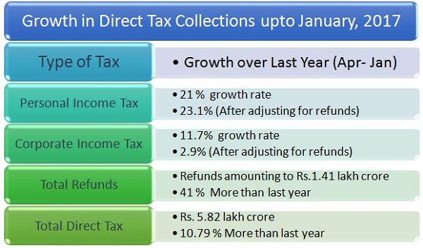 Growth in Direct Tax collections upto jannuary 2017