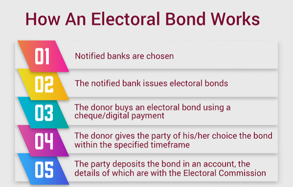 How an Electoral Bond Works