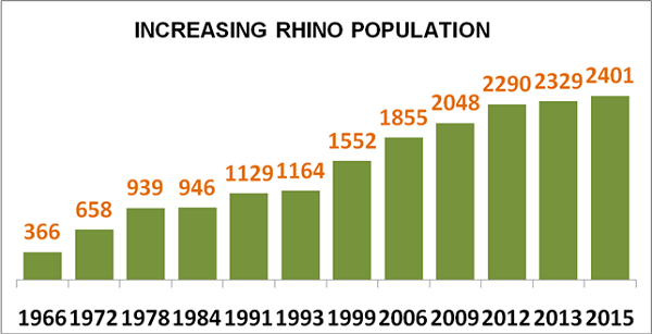 Increasing Rhino Population