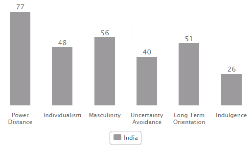 India on the six cultural dimensions as advocated by Hofstede
