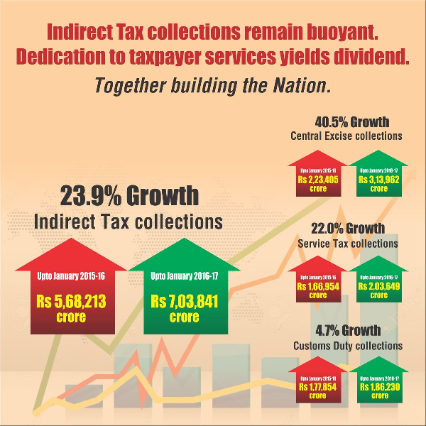 Indirect tax collection remain buyant
