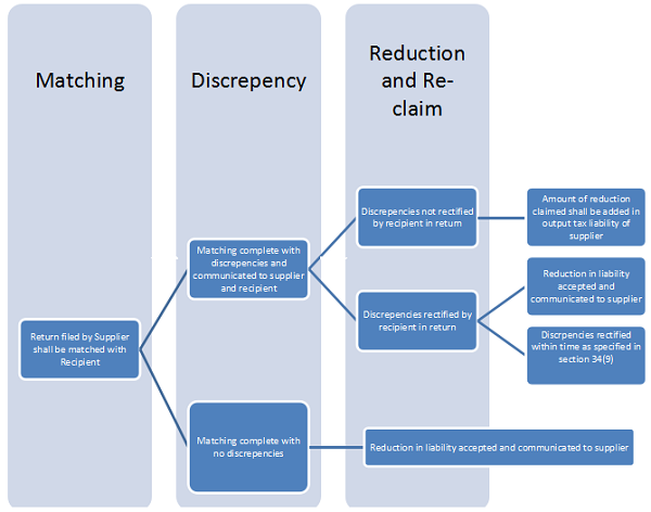 Matching, reversal and reclaim of reduction in output tax liability (Revised MGL)