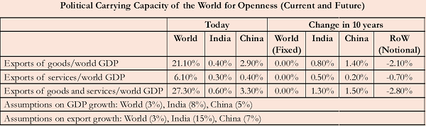 Political Carrying Capacity of the World for Openness