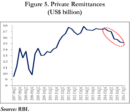 Private Remittance