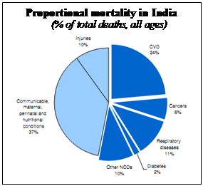 Proportional Mortality in India