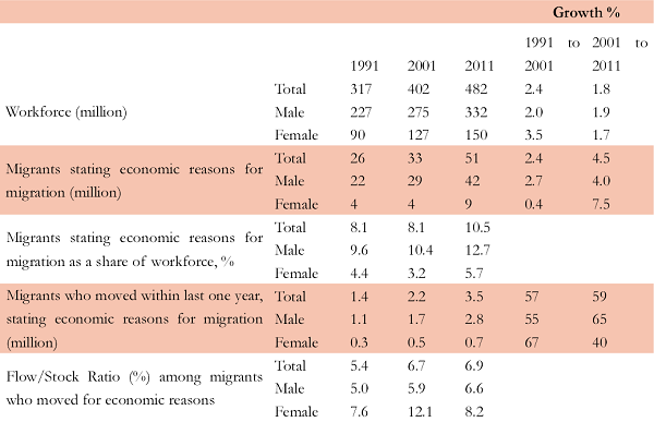 Table 1. Workforce and Migration for Economic reasons, Census 1991-2011