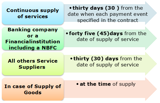 Time of Issue of Invoice (When)