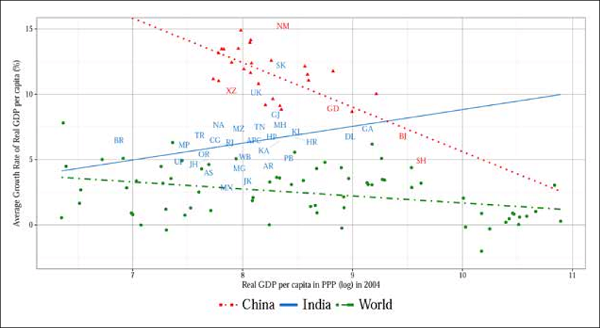 Unconditional Convergence in GDP per capita