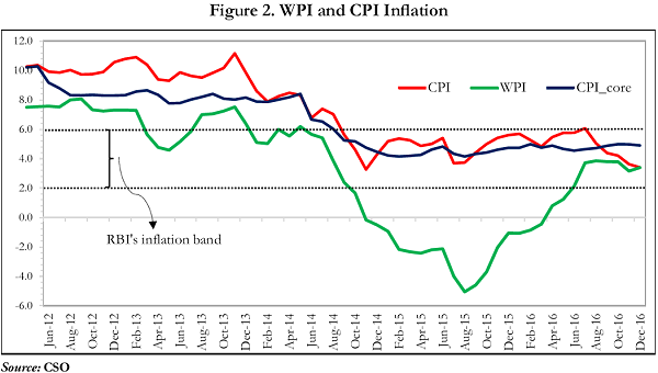WPI and CPI Inflation