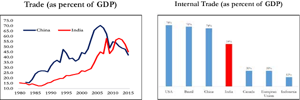 percent of GDP