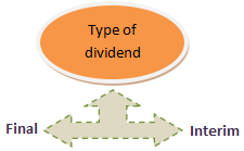 type of dividend