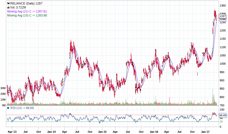 5 years chart of Reliance Industries Limited