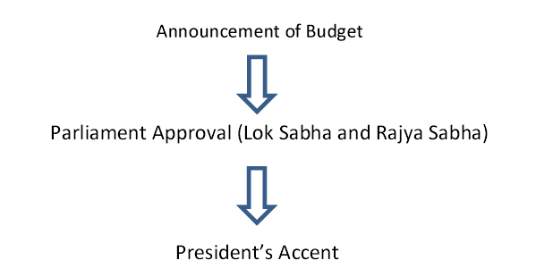 Announcement of Budget
