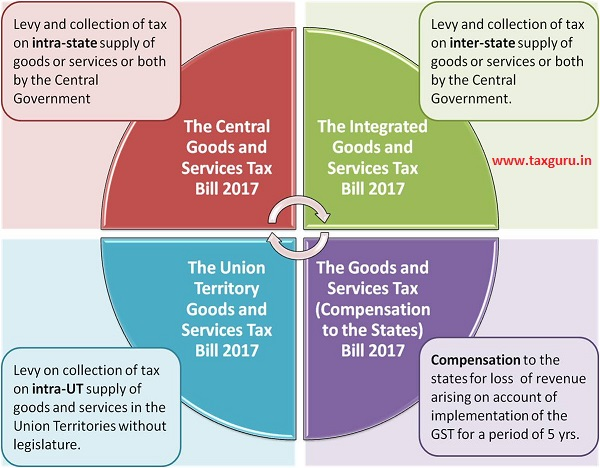Cabinet approves four GST Bills