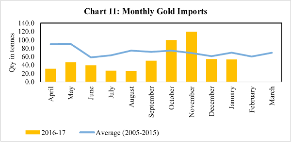 Chart 11 Monthly Gold Imports