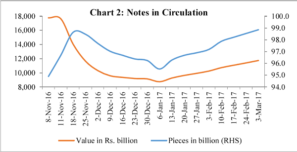 Chart 2 Notes in Circulation