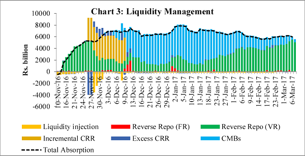 Chart 3 Liquidity Management