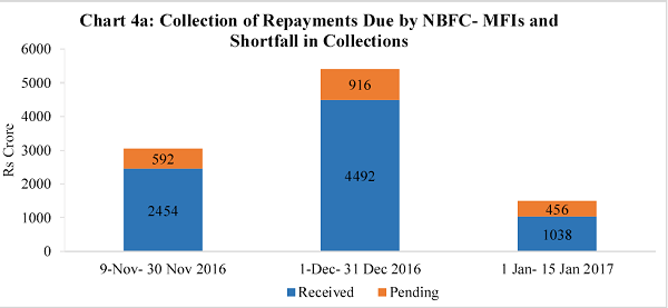 Chart 4a Collection of Repayments Due by NBFC- MFIs and Shortfall in Collections