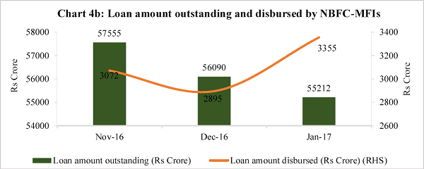 Chart 4b Loan amount outstanding and disbursed by NBFC MFIs