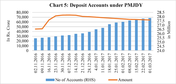 Chart 5 Deposit Accounts under PMJDY