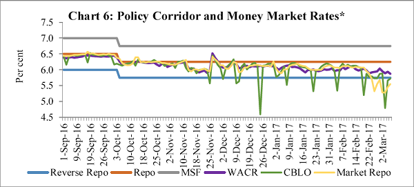Chart 6 Policy Corridor and Money Market Rates