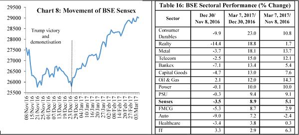 Chart 8 Movement of BSE Sensex