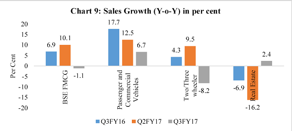 Chart 9 Sales Growth (Y-o-Y) in per cent