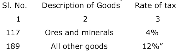 Depriciation of Goods