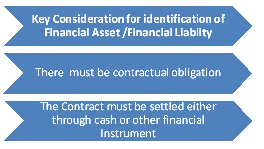 Financial Asset - Financial Liablity