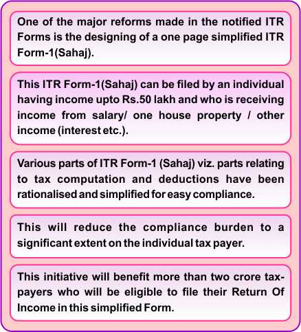 ITR Forms