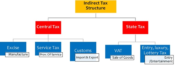 Indirect Tax Structure in India