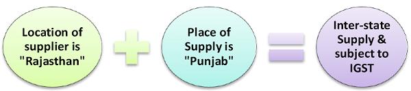 Inter-state Supply